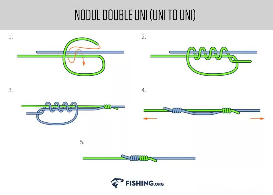 Noduri pescaresti - Nodul Double Uni